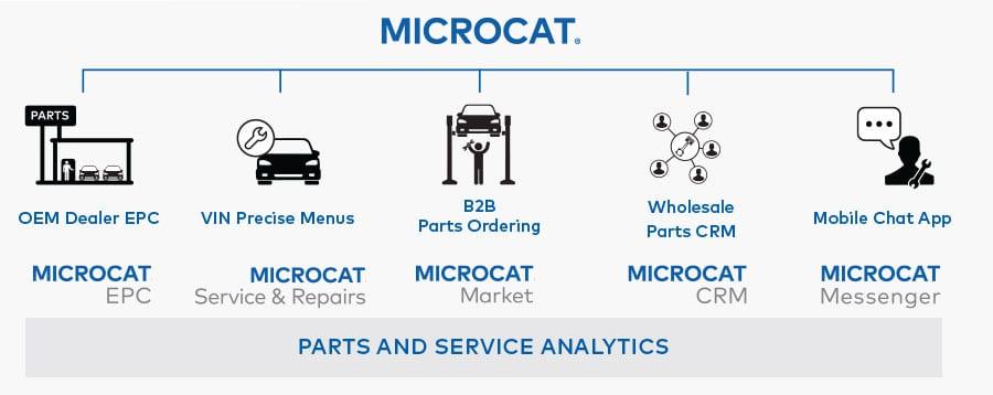 Microcat Platform including Microcat EPC